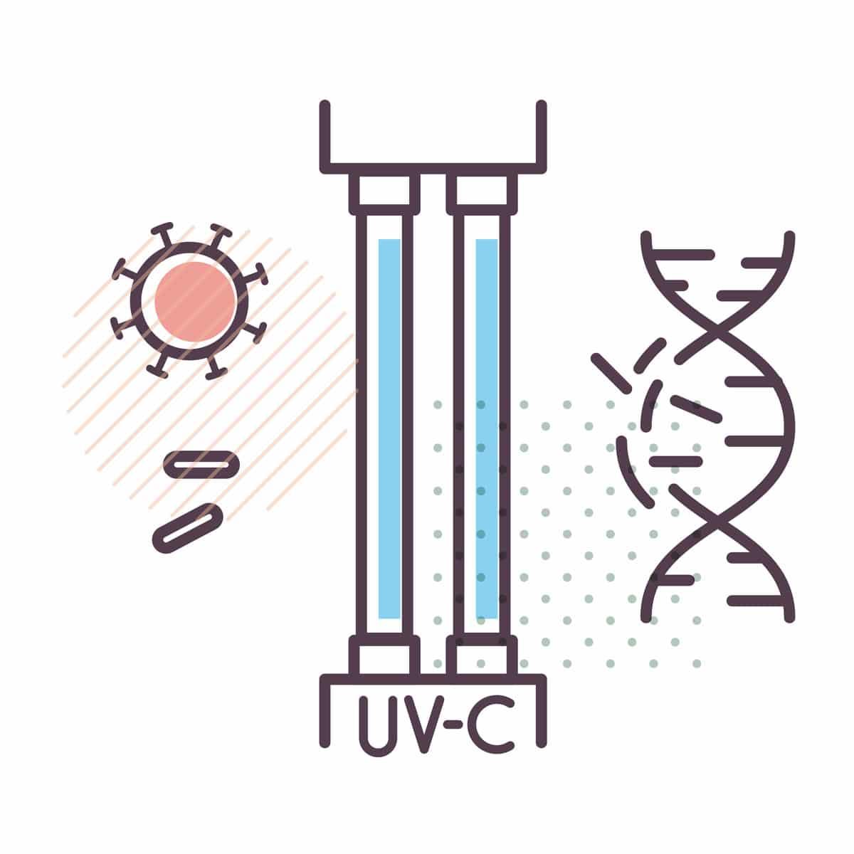 Was ist UVC Licht